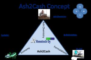 ash2cash